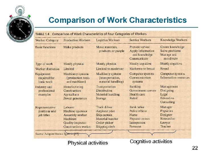 Comparison of Work Characteristics Physical activities Cognitive activities 22