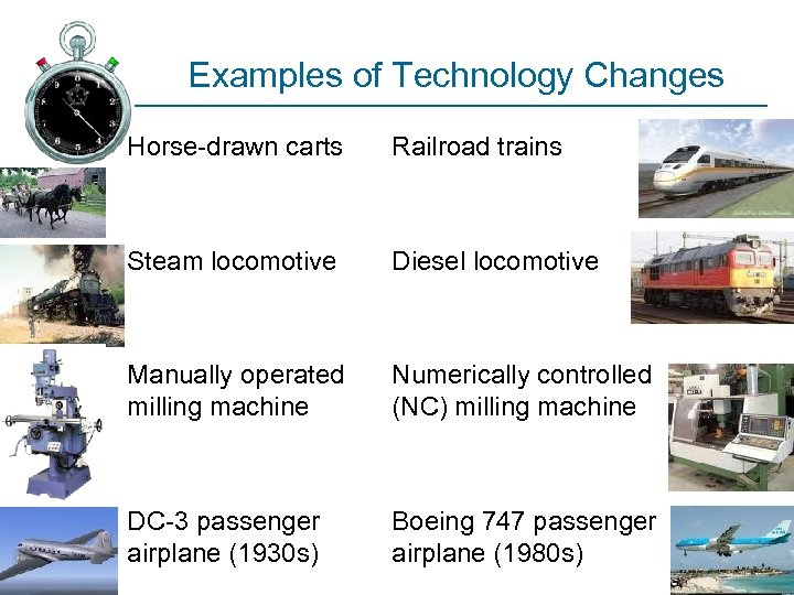 Examples of Technology Changes Horse-drawn carts Railroad trains Steam locomotive Diesel locomotive Manually operated