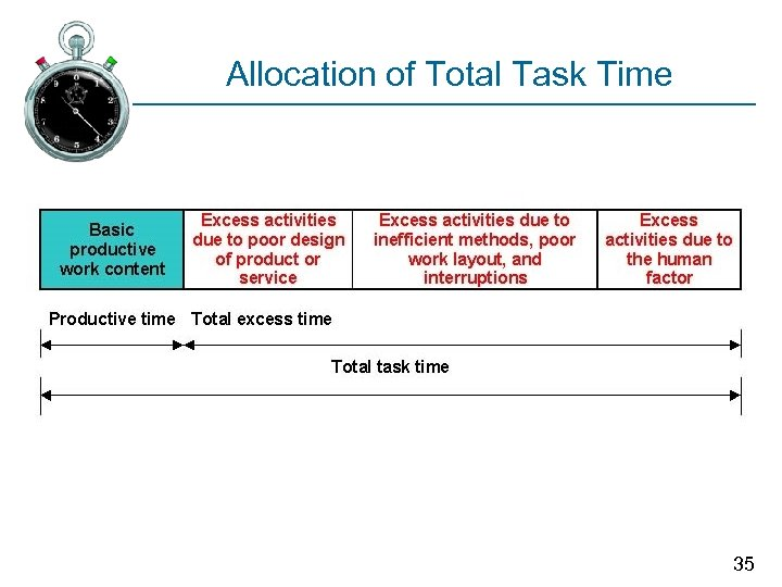 Allocation of Total Task Time 35