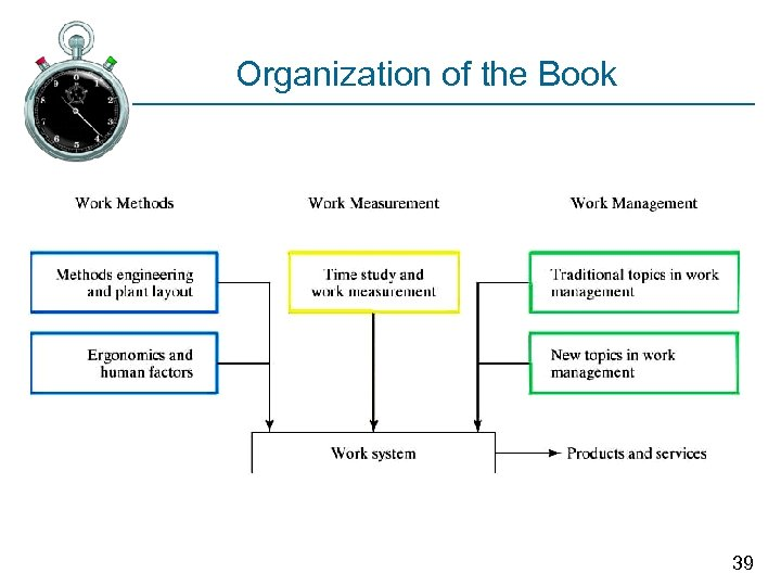 Organization of the Book 39