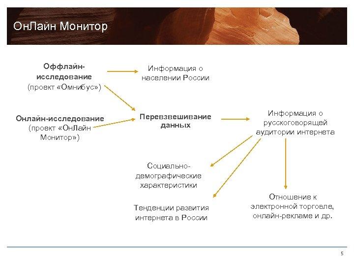 Он. Лайн Монитор Оффлайнисследование (проект «Омнибус» ) Онлайн-исследование (проект «Он. Лайн Монитор» ) Информация