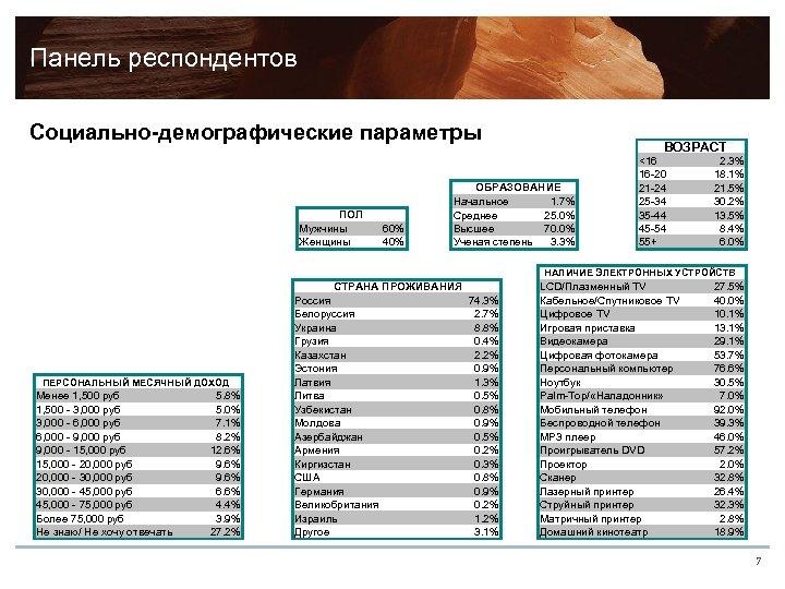 Панель респондентов Социально-демографические параметры ПОЛ Мужчины Женщины 60% 40% ВОЗРАСТ ОБРАЗОВАНИЕ Начальное 1. 7%