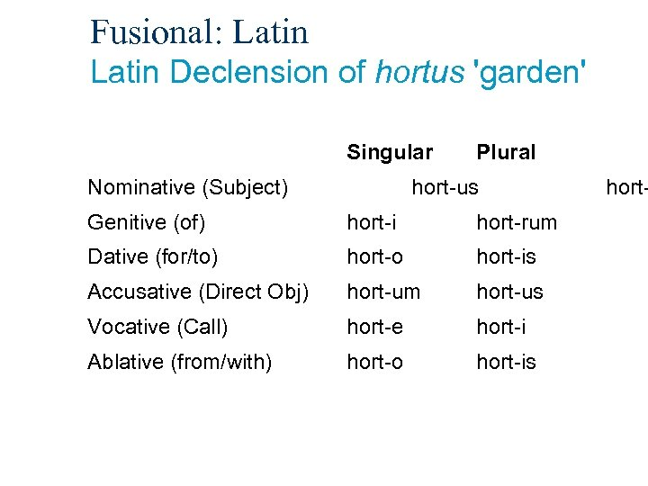 Fusional: Latin Declension of hortus 'garden' Singular Nominative (Subject) Plural hort-us Genitive (of) hort-i