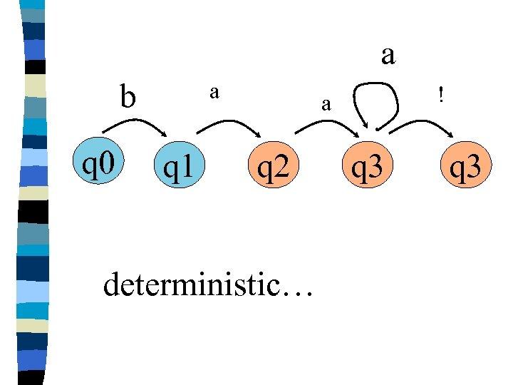 a b q 0 a q 1 ! a q 2 deterministic… q 3
