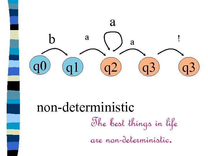 a b q 0 a q 1 ! a q 2 q 3 non-deterministic