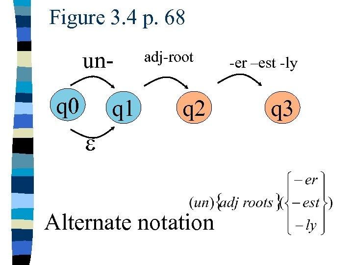 Figure 3. 4 p. 68 unq 0 q 1 adj-root q 2 e Alternate