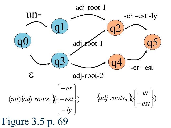 adj-root-1 un- -er –est -ly q 1 q 0 q 2 q 5 adj-root-1