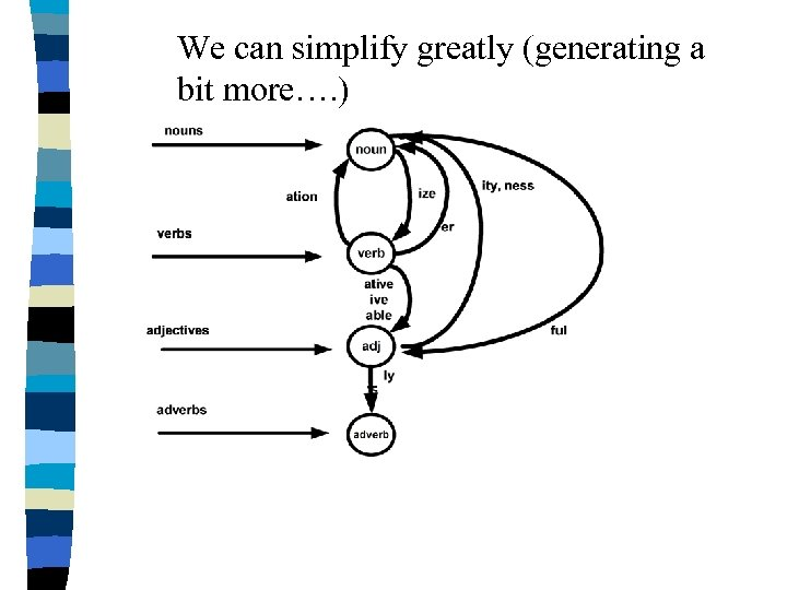 We can simplify greatly (generating a bit more…. )