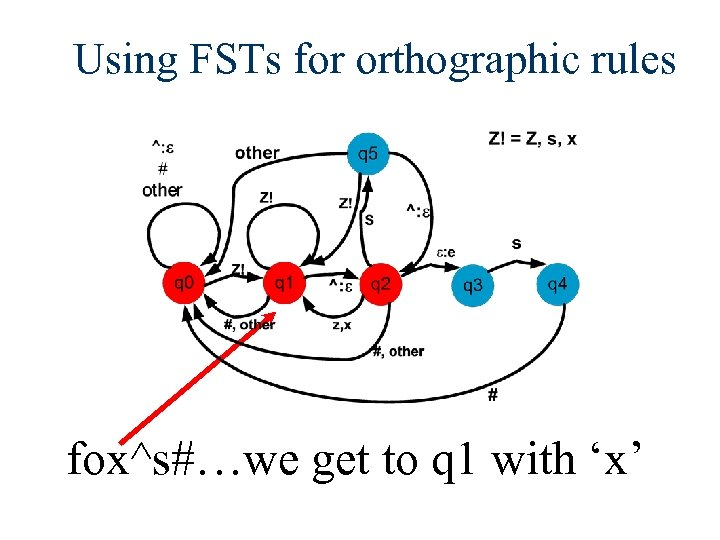 Using FSTs for orthographic rules fox^s#…we get to q 1 with 'x'