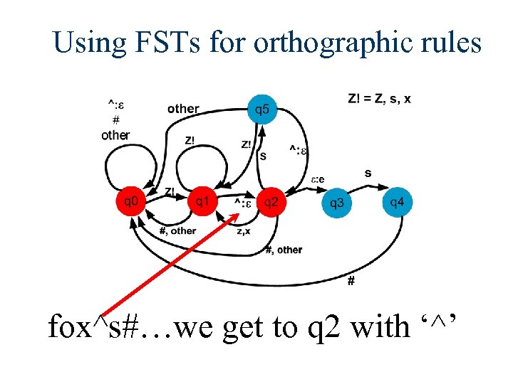 Using FSTs for orthographic rules fox^s#…we get to q 2 with '^'