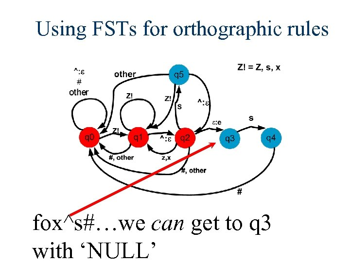 Using FSTs for orthographic rules fox^s#…we can get to q 3 with 'NULL'