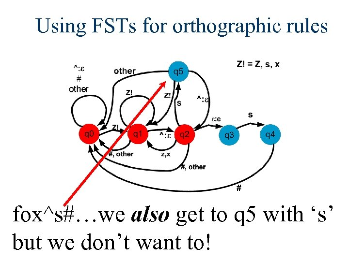 Using FSTs for orthographic rules fox^s#…we also get to q 5 with 's' but