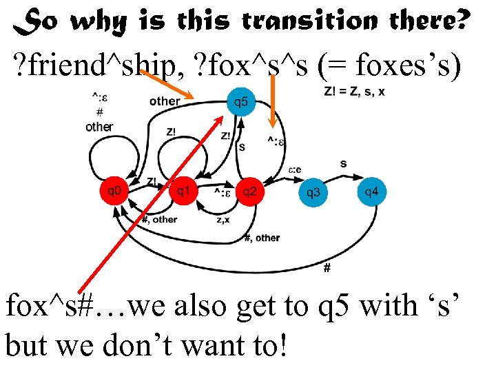 So why is this transition there? ? friend^ship, ? fox^s^s (= foxes's) fox^s#…we also
