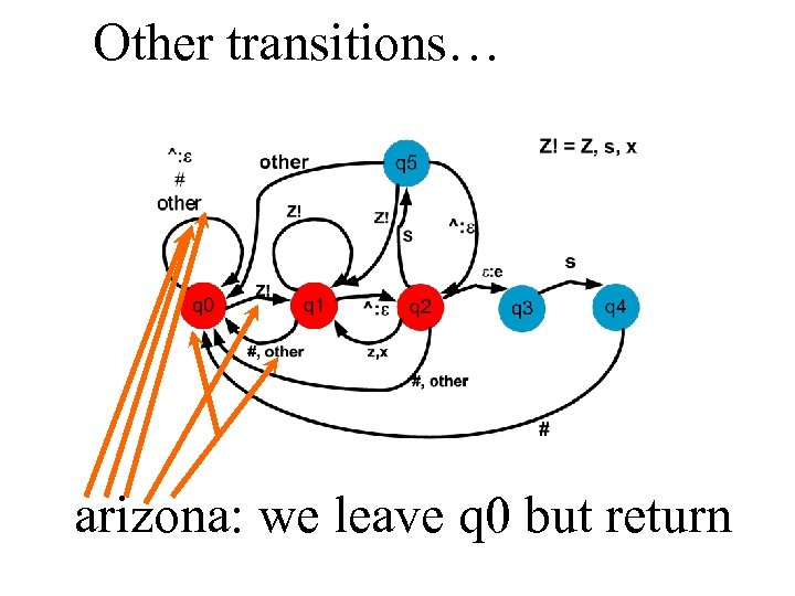 Other transitions… arizona: we leave q 0 but return