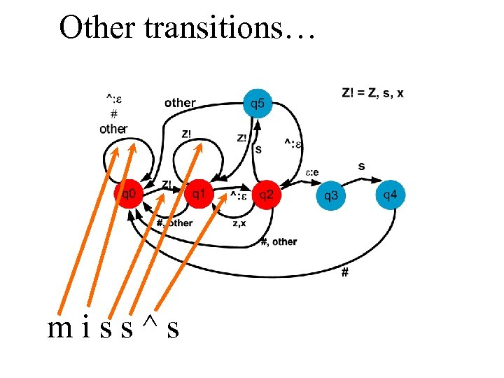 Other transitions… miss^s