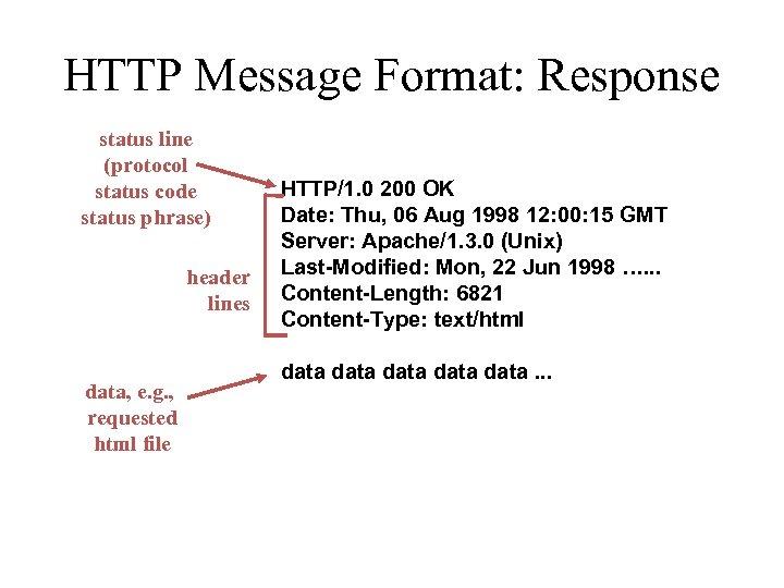 HTTP Message Format: Response status line (protocol status code status phrase) header lines data,