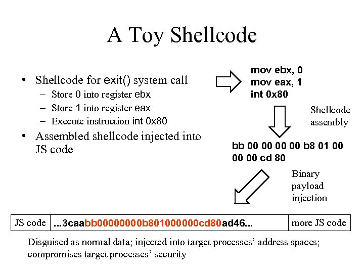 A Toy Shellcode • Shellcode for exit() system call – Store 0 into register