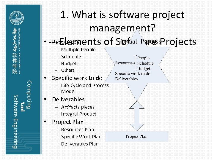 1. What is software project management? • ---Elements of Software Projects Resources – Multiple