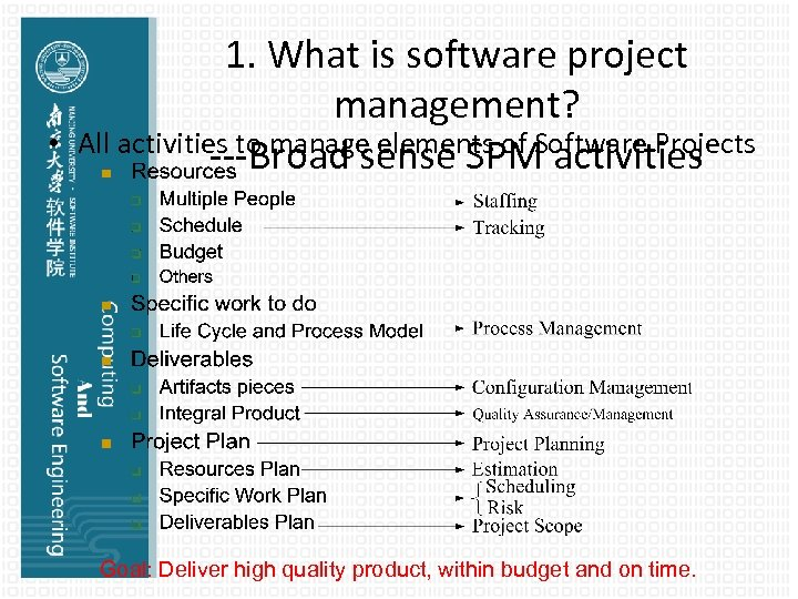 • 1. What is software project management? All activities to manage elements of