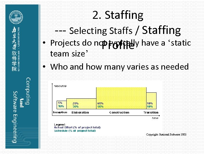 • 2. Staffing --- Selecting Staffs / Staffing Projects do not typically have