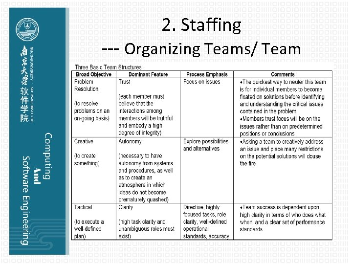 2. Staffing --- Organizing Teams/ Team Structures