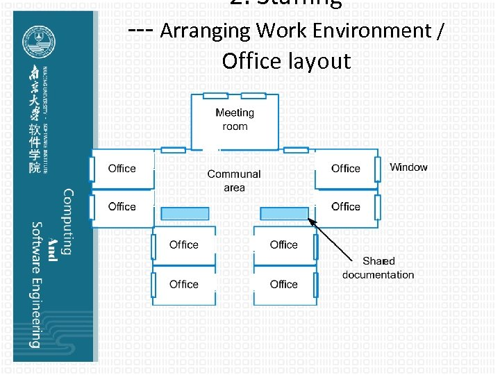 2. Staffing --- Arranging Work Environment / Office layout