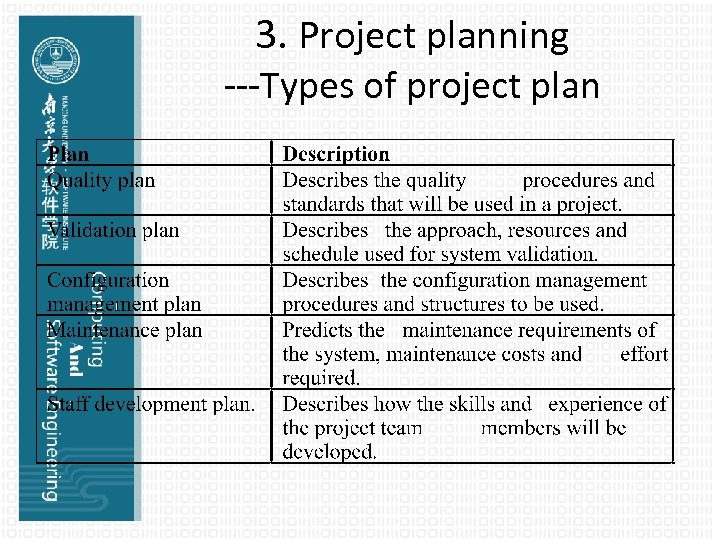 3. Project planning ---Types of project plan