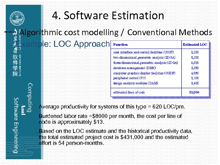 4. Software Estimation --- Algorithmic cost modelling / Conventional Methods Example: LOC Approach Average