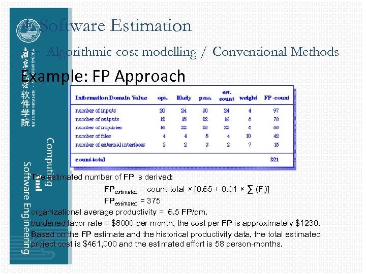 4. Software Estimation --- Algorithmic cost modelling / Conventional Methods Example: FP Approach The