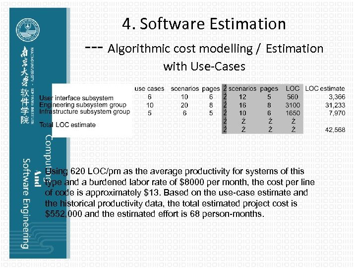4. Software Estimation --- Algorithmic cost modelling / Estimation with Use-Cases Using 620 LOC/pm