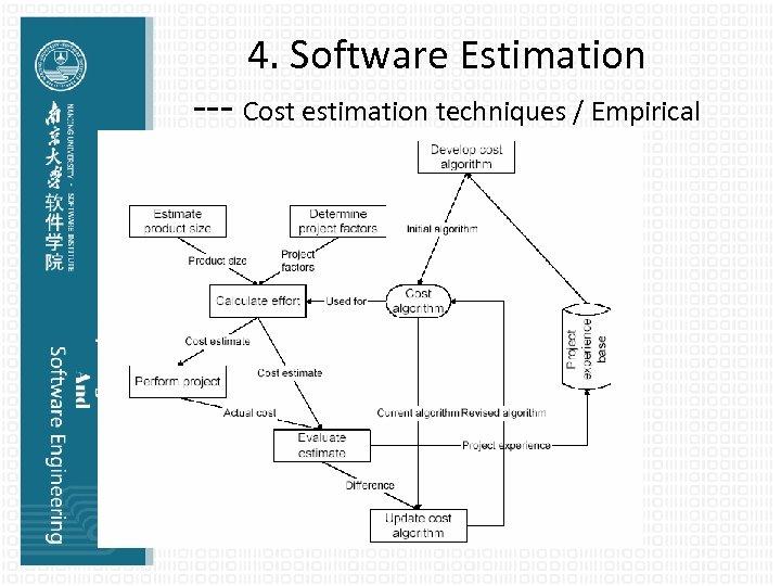 4. Software Estimation --- Cost estimation techniques / Empirical Estimation Models