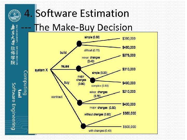 4. Software Estimation --- The Make-Buy Decision