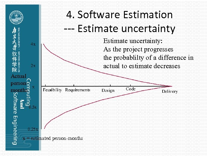 4. Software Estimation --- Estimate uncertainty: As the project progresses the probablilty of a