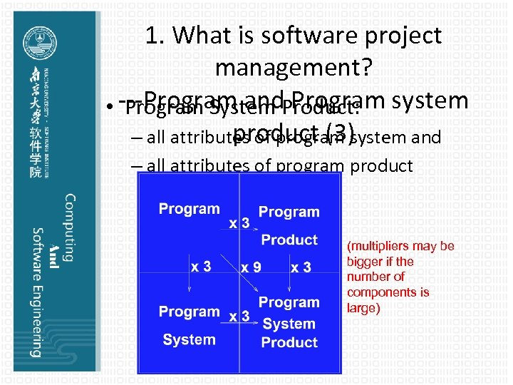 1. What is software project management? • ---Program and. Product: system Program System Program