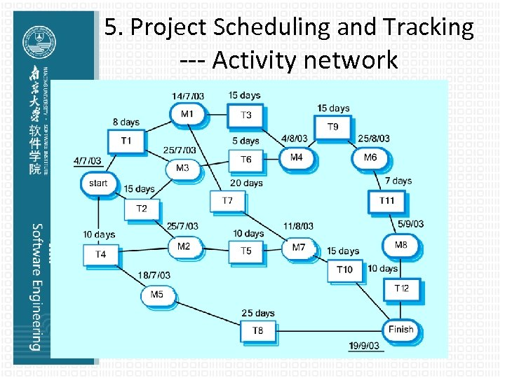 5. Project Scheduling and Tracking --- Activity network