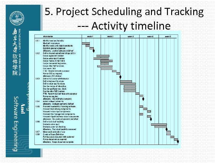5. Project Scheduling and Tracking --- Activity timeline
