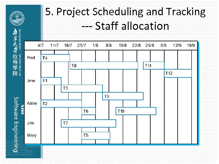 5. Project Scheduling and Tracking --- Staff allocation