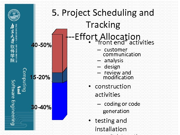"""5. Project Scheduling and Tracking ---Effort Allocation • """"front end"""" activities 40 -50% 15"""