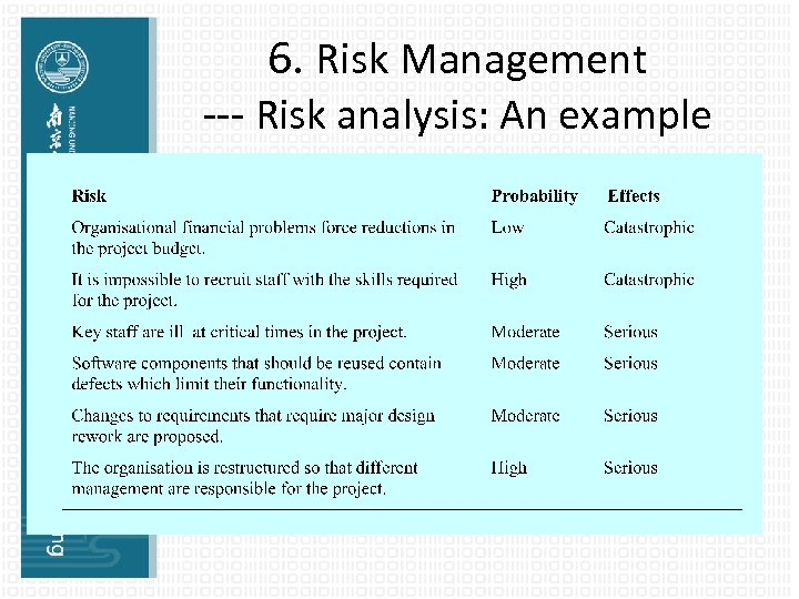 6. Risk Management --- Risk analysis: An example