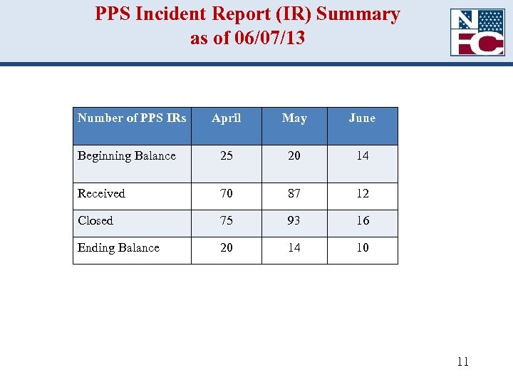 PPS Incident Report (IR) Summary as of 06/07/13 Number of PPS IRs April May
