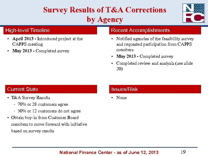 Survey Results of T&A Corrections by Agency High-level Timeline Recent Accomplishments • April 2013