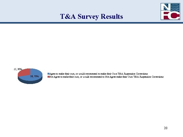 T&A Survey Results 12, 30% 28, 70% Agree to make their own, or would