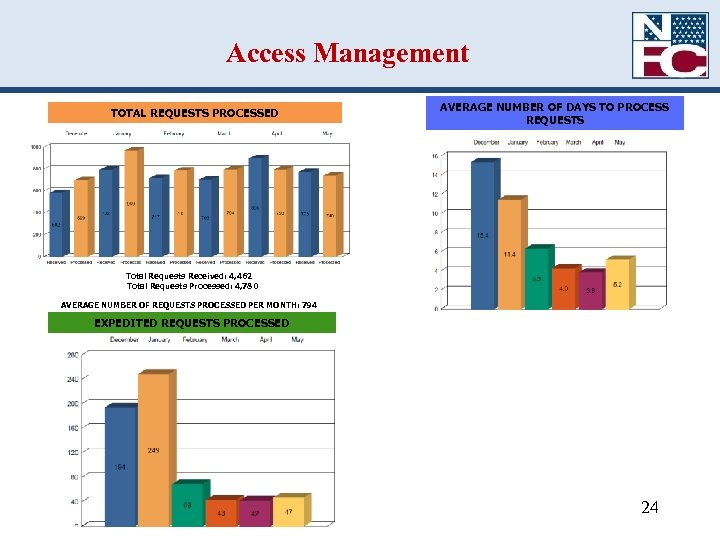 Access Management TOTAL REQUESTS PROCESSED AVERAGE NUMBER OF DAYS TO PROCESS REQUESTS Total Requests