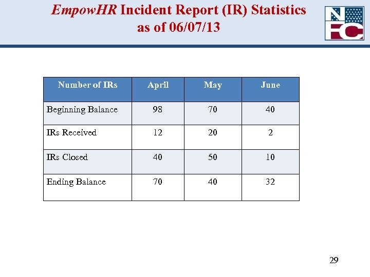 Empow. HR Incident Report (IR) Statistics as of 06/07/13 Number of IRs April May