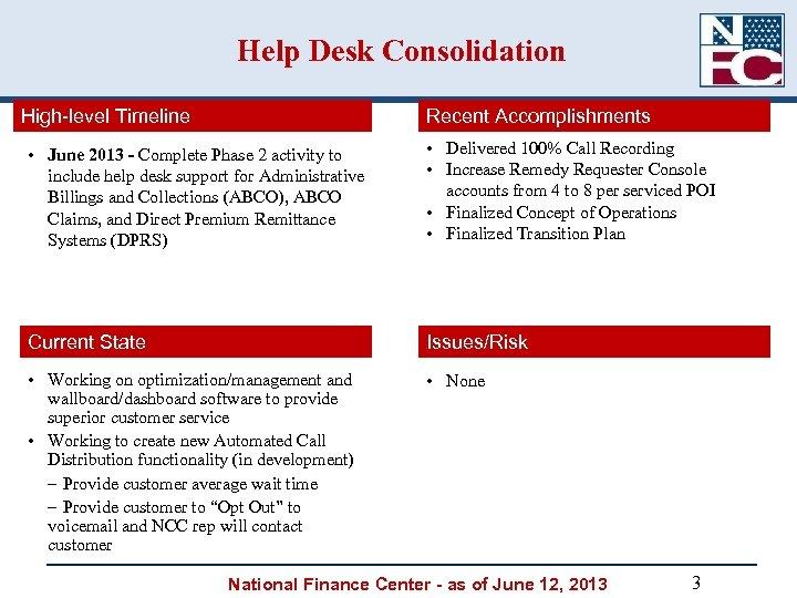 Help Desk Consolidation High-level Timeline Recent Accomplishments • June 2013 - Complete Phase 2