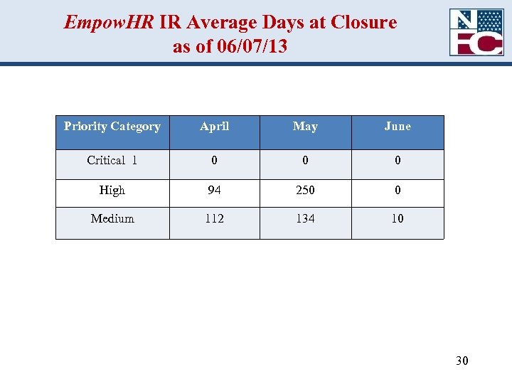 Empow. HR IR Average Days at Closure as of 06/07/13 Priority Category April May
