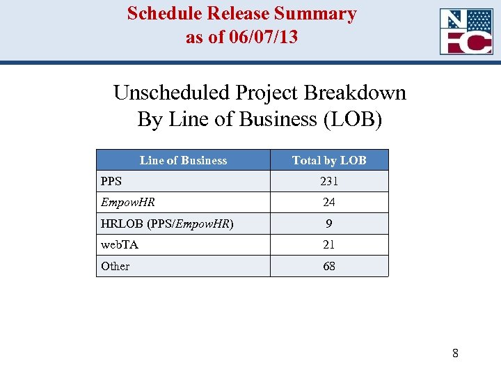 Schedule Release Summary as of 06/07/13 Unscheduled Project Breakdown By Line of Business (LOB)