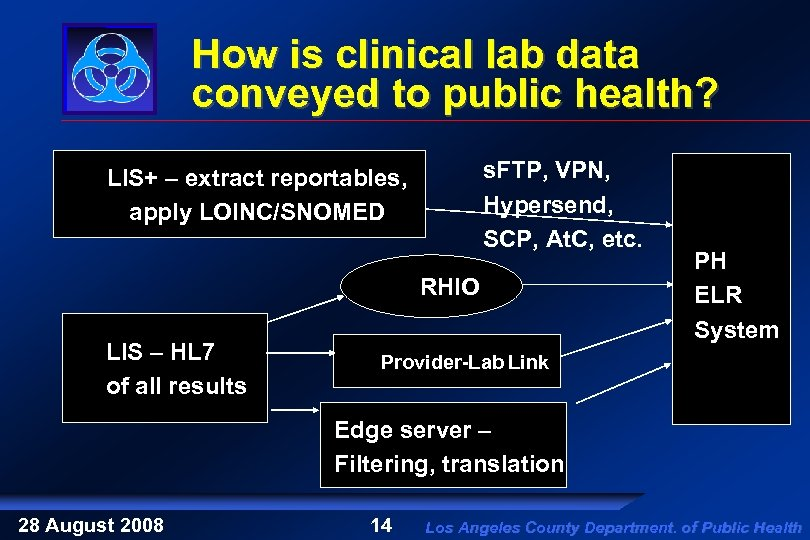 How is clinical lab data conveyed to public health? s. FTP, VPN, Hypersend, SCP,