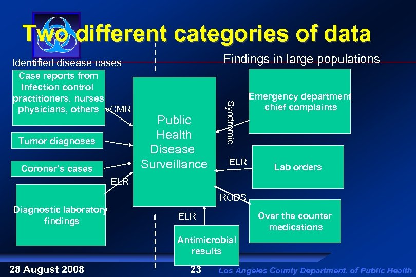 Two different categories of data Findings in large populations Identified disease cases Tumor diagnoses