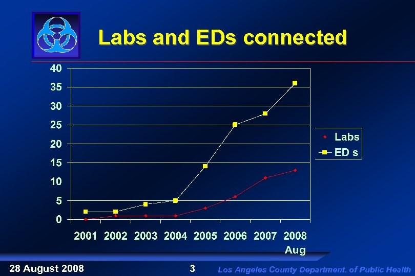 Labs and EDs connected 28 August 2008 3 Los Angeles County Department. of Public